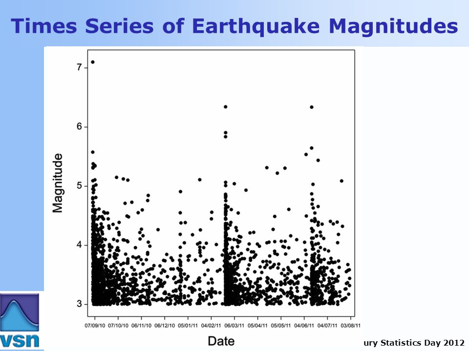 Canterbury Statistics Day 2012 Times Series of Earthquake Magnitudes