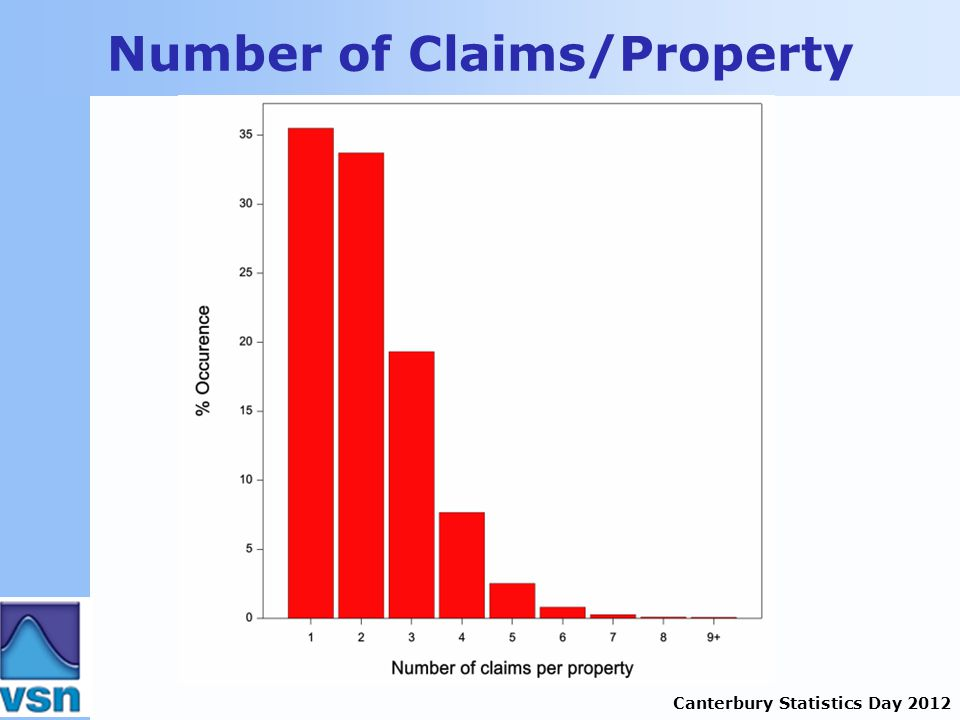 Canterbury Statistics Day 2012 Number of Claims/Property