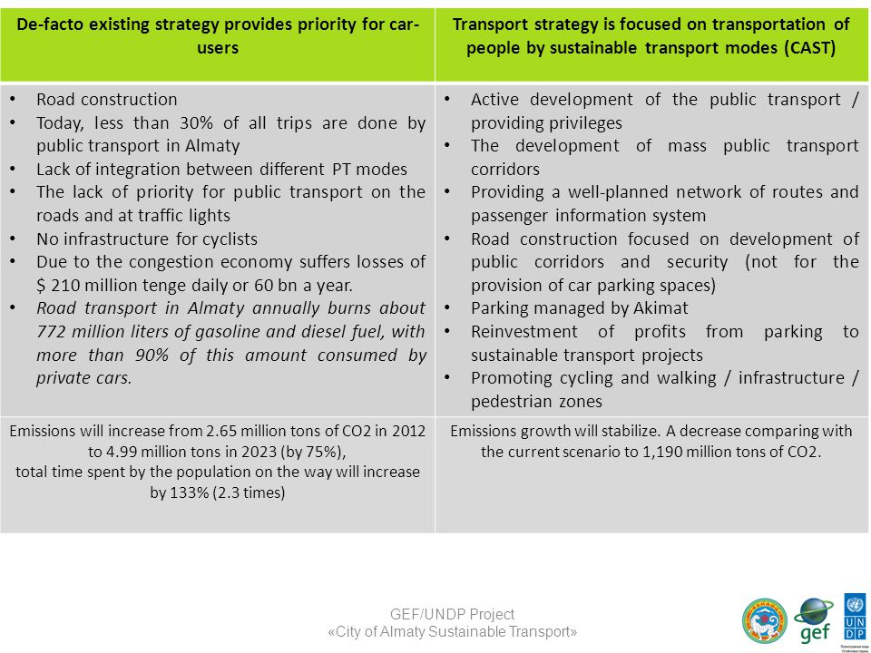 De-facto existing strategy provides priority for car- users Transport strategy is focused on transportation of people by sustainable transport modes (