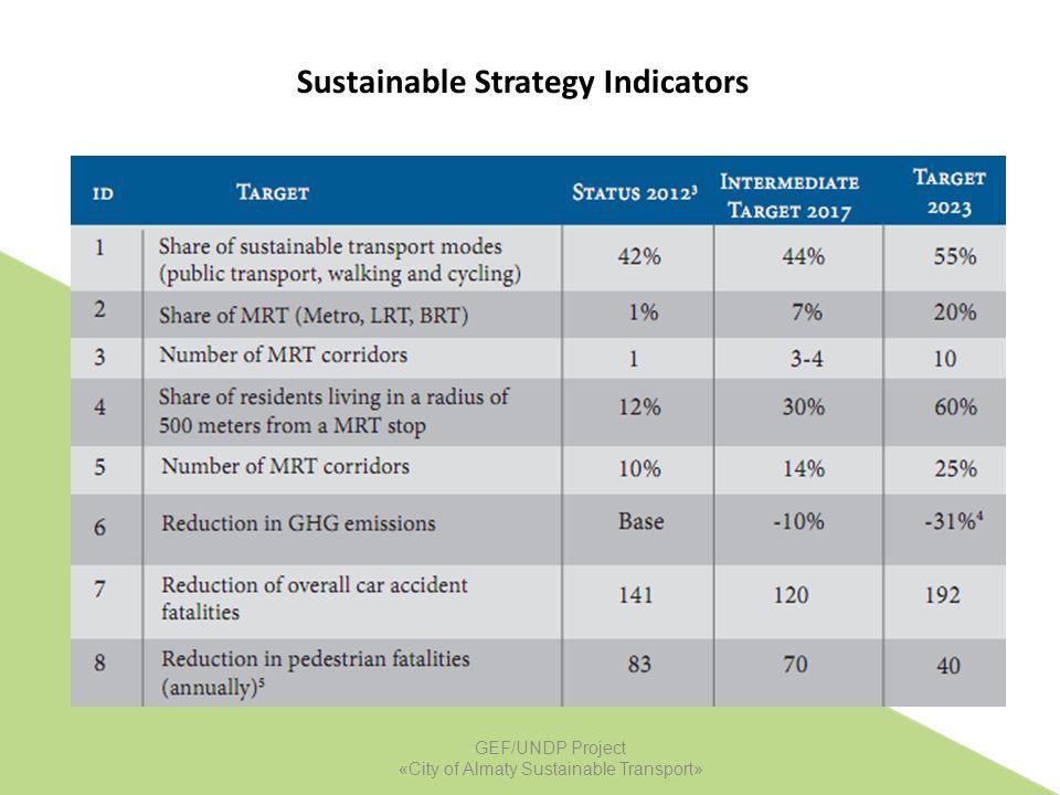 Sustainable Strategy Indicators [1] [1] Source: Transportation surveys, September-November 2012 (UNDP-CAST) [2] [2] Relative to no intervention scenar