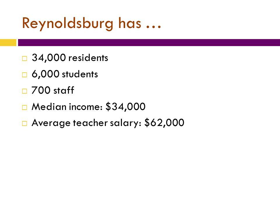 Reynoldsburg has …  34,000 residents  6,000 students  700 staff  Median income: $34,000  Average teacher salary: $62,000