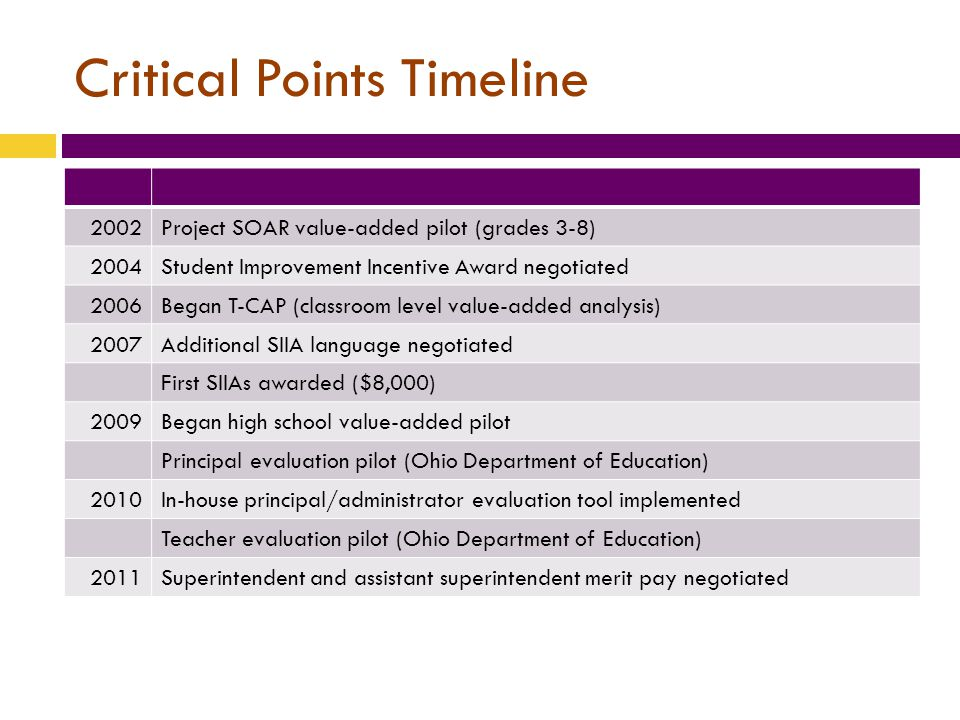Critical Points Timeline 2002Project SOAR value-added pilot (grades 3-8) 2004Student Improvement Incentive Award negotiated 2006Began T-CAP (classroom level value-added analysis) 2007Additional SIIA language negotiated First SIIAs awarded ($8,000) 2009Began high school value-added pilot Principal evaluation pilot (Ohio Department of Education) 2010In-house principal/administrator evaluation tool implemented Teacher evaluation pilot (Ohio Department of Education) 2011Superintendent and assistant superintendent merit pay negotiated