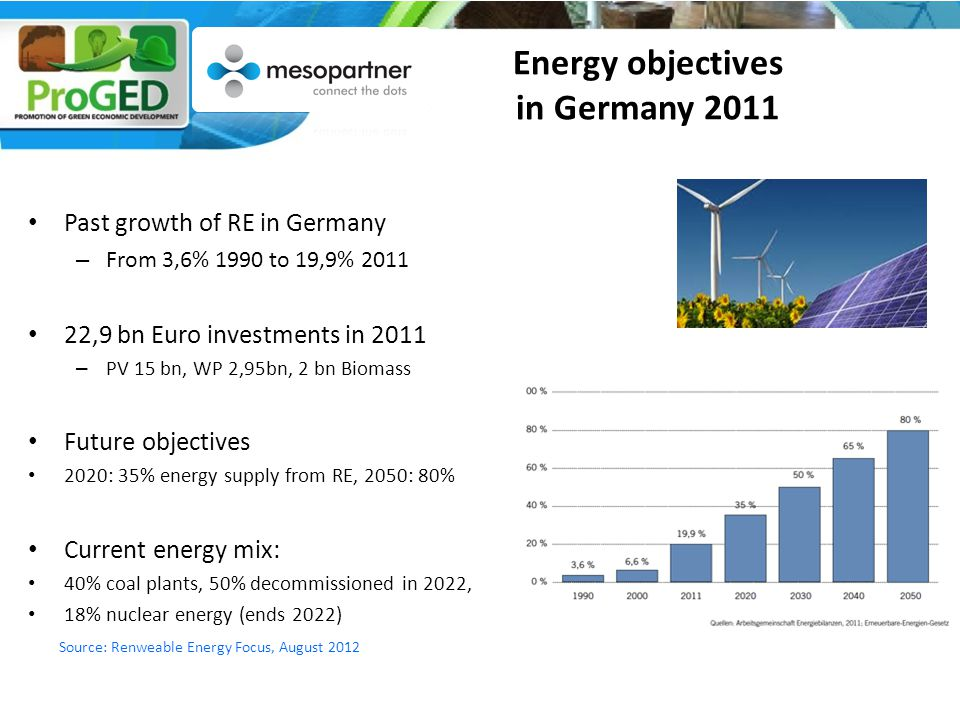Energy objectives in Germany 2011 Past growth of RE in Germany – From 3,6% 1990 to 19,9% 2011 22,9 bn Euro investments in 2011 – PV 15 bn, WP 2,95bn, 2 bn Biomass Future objectives 2020: 35% energy supply from RE, 2050: 80% Current energy mix: 40% coal plants, 50% decommissioned in 2022, 18% nuclear energy (ends 2022) Source: Renweable Energy Focus, August 2012