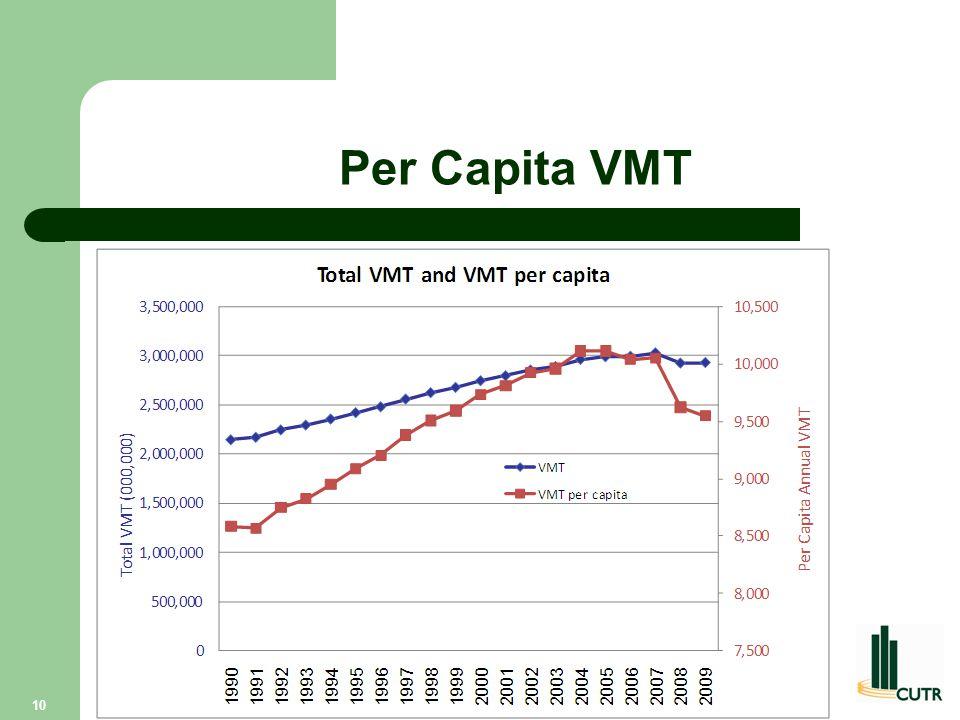 Per Capita VMT 10