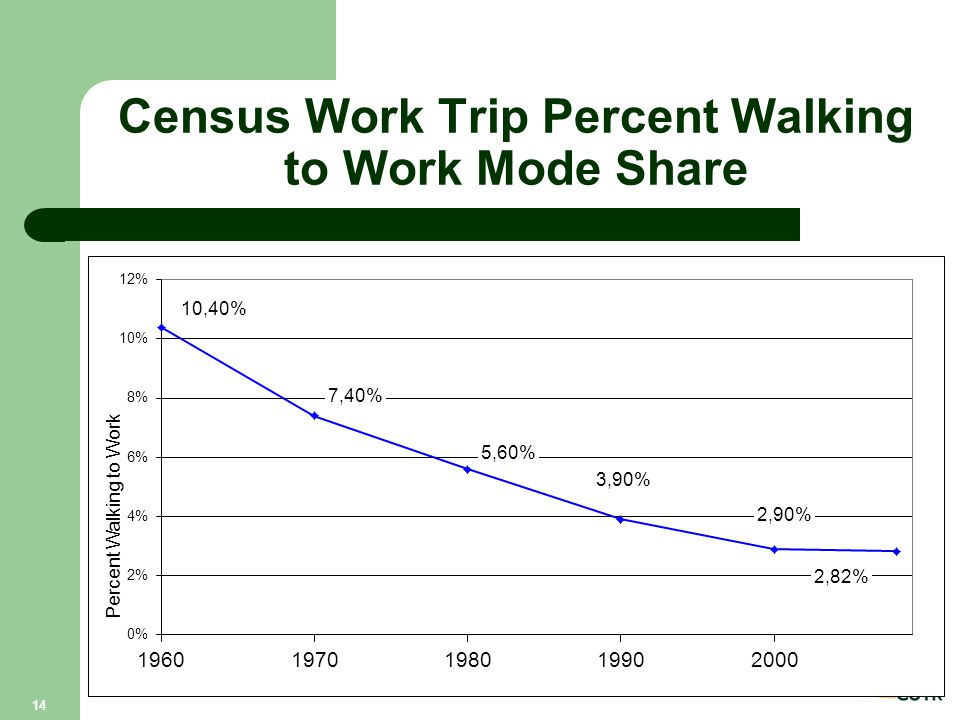 Census Work Trip Percent Walking to Work Mode Share 14