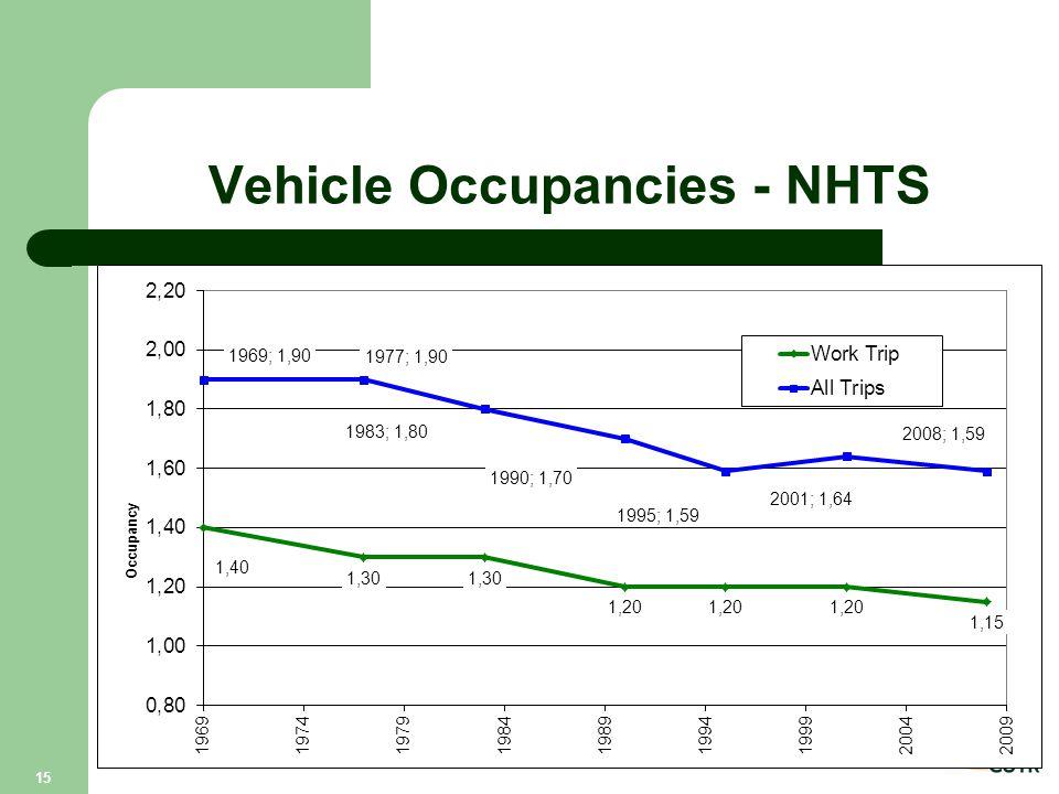 Vehicle Occupancies - NHTS 15