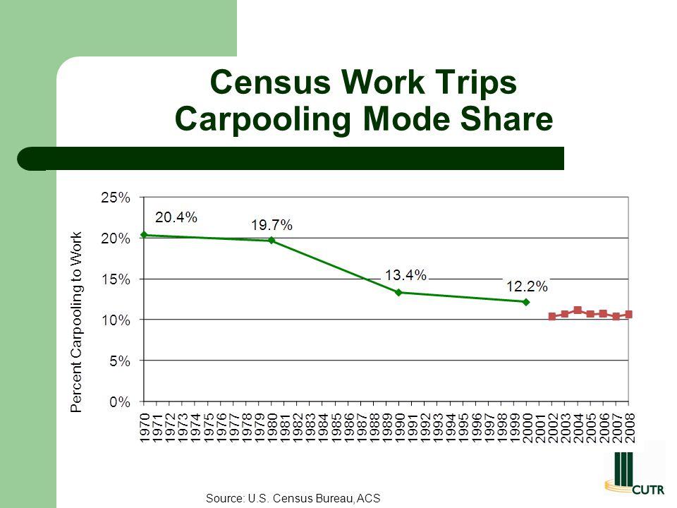 Census Work Trips Carpooling Mode Share Source: U.S. Census Bureau, ACS