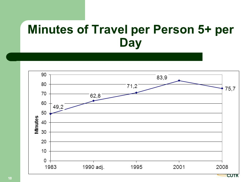 Minutes of Travel per Person 5+ per Day 18