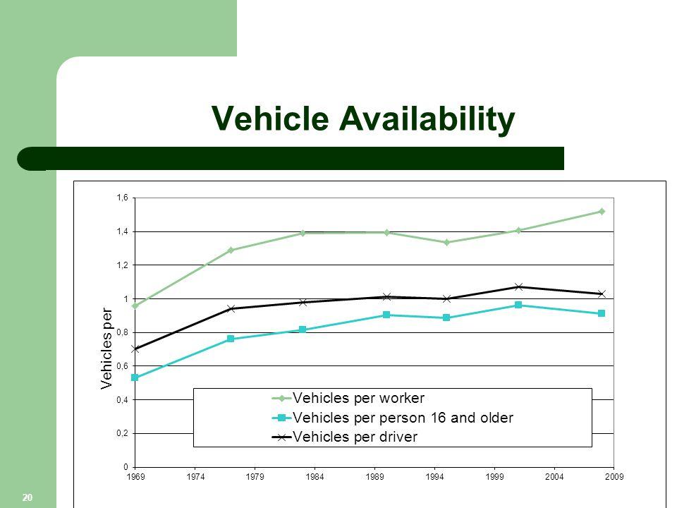 Vehicle Availability 20