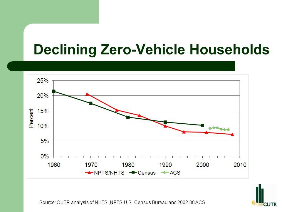 Declining Zero-Vehicle Households Source: CUTR analysis of NHTS,NPTS,U.S. Census Bureau and 2002-08 ACS
