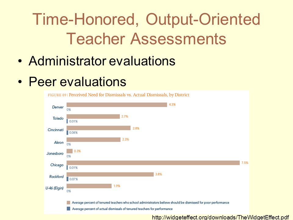Administrator evaluations Peer evaluations Time-Honored, Output-Oriented Teacher Assessments http://widgeteffect.org/downloads/TheWidgetEffect.pdf