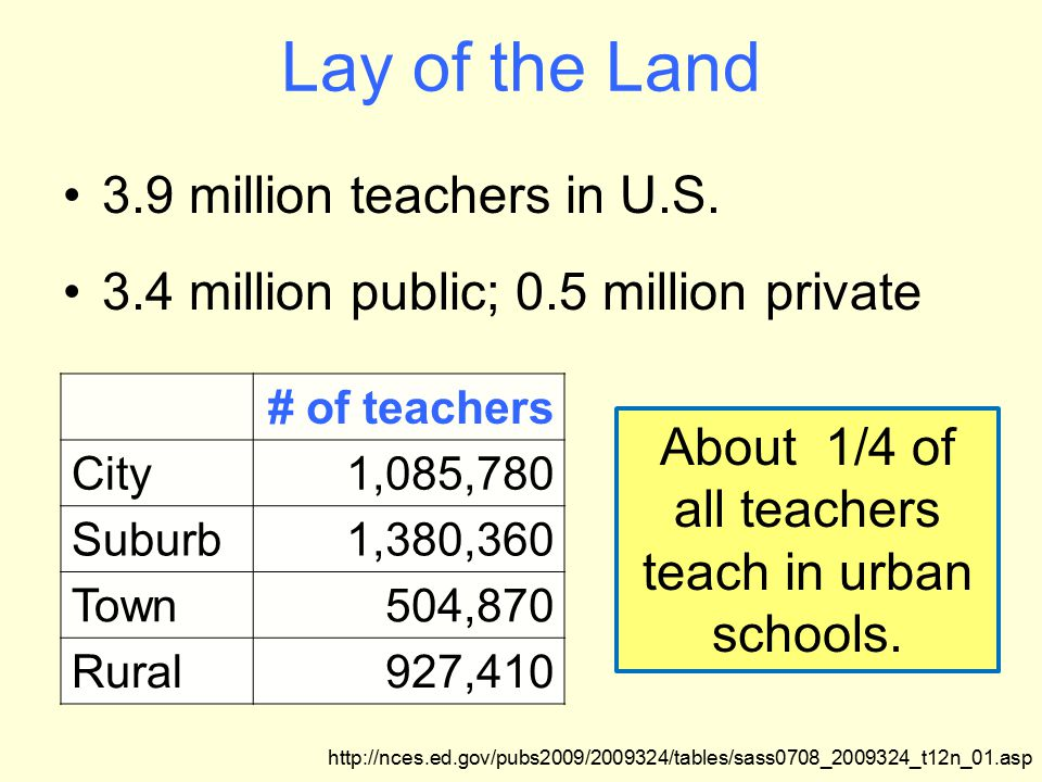 Lay of the Land 3.9 million teachers in U.S.