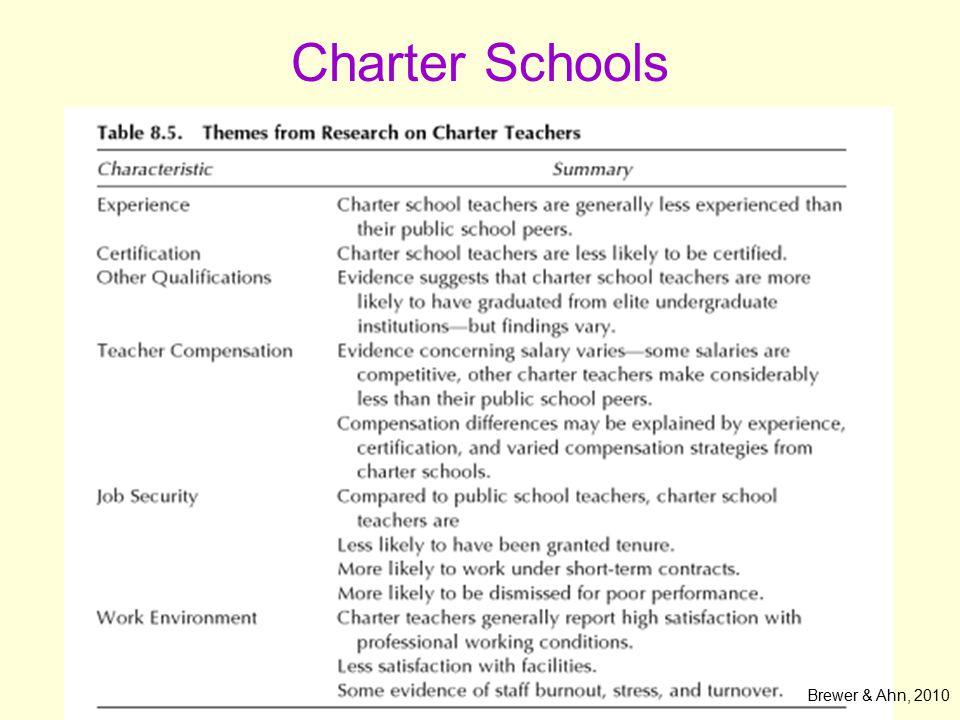 Charter Schools Brewer & Ahn, 2010