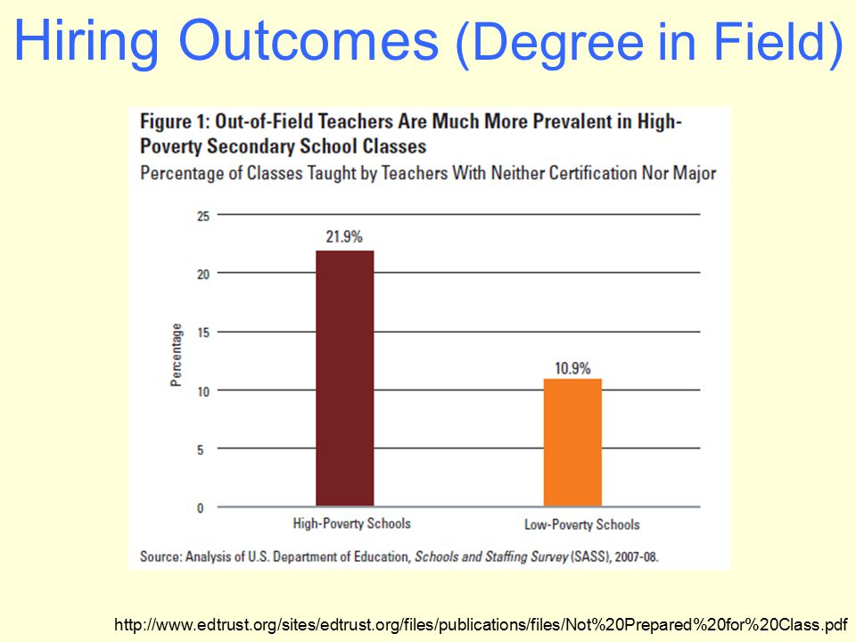 Hiring Outcomes (Degree in Field) http://www.edtrust.org/sites/edtrust.org/files/publications/files/Not%20Prepared%20for%20Class.pdf