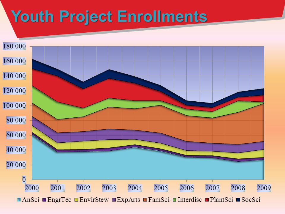 Youth Project Enrollments