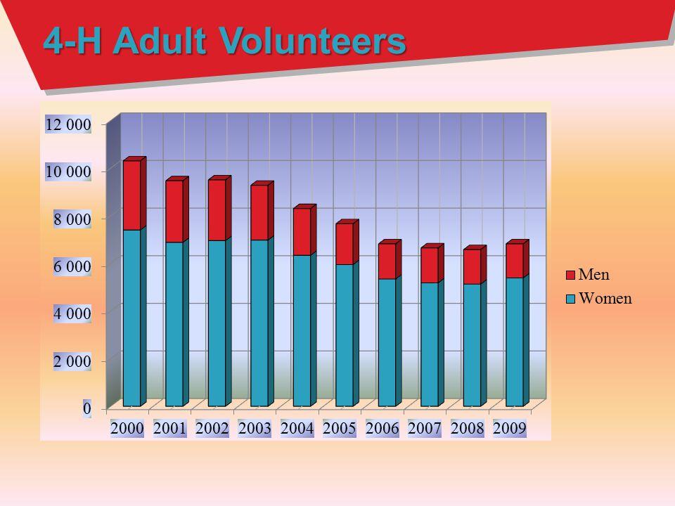 4-H Adult Volunteers