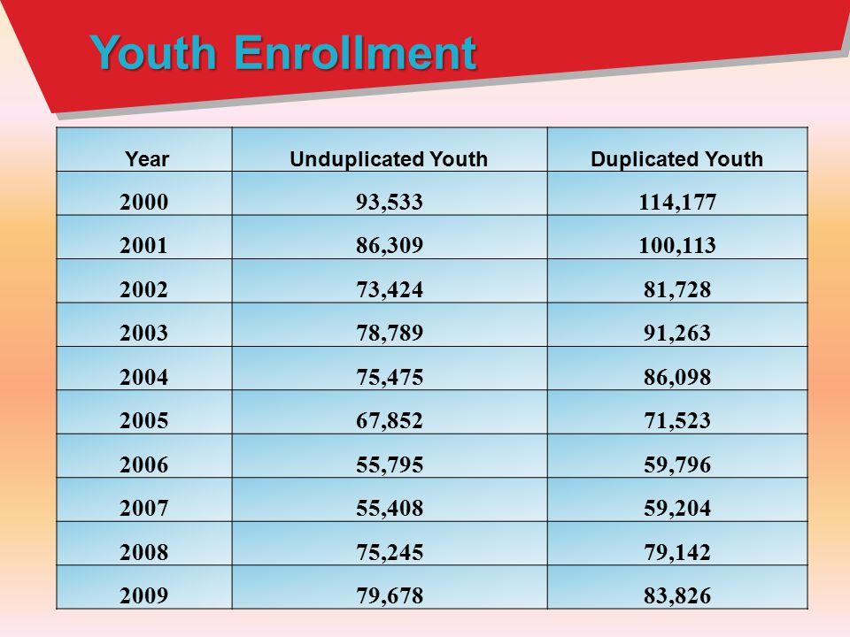 YearUnduplicated YouthDuplicated Youth 200093,533114,177 200186,309100,113 200273,42481,728 200378,78991,263 200475,47586,098 200567,85271,523 200655,79559,796 200755,40859,204 200875,24579,142 200979,67883,826