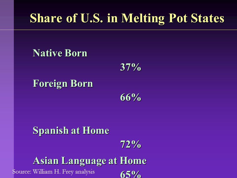 Source: William H. Frey analysis Native Born 37% Foreign Born 66% Spanish at Home 72% Asian Language at Home 65% Share of U.S. in Melting Pot States