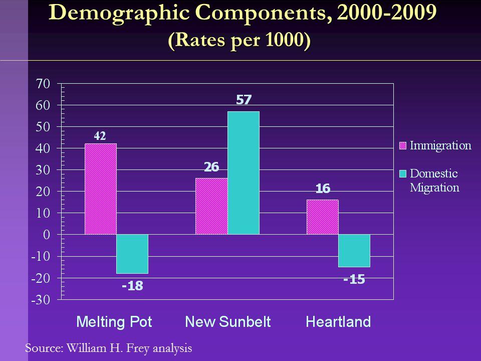 Source: William H. Frey analysis Demographic Components, 2000-2009 (Rates per 1000) Demographic Components, 2000-2009 (Rates per 1000)