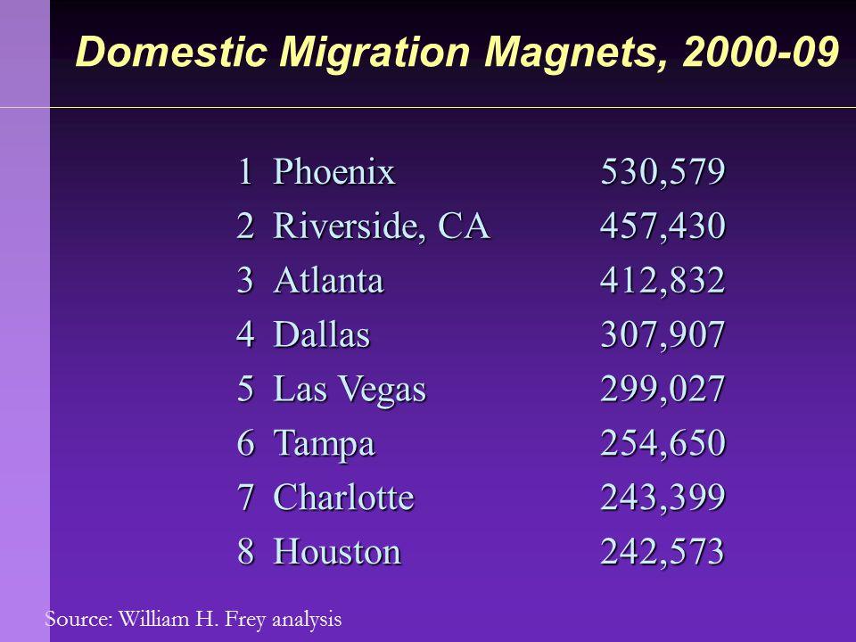 Source: William H. Frey analysis Domestic Migration Magnets, 2000-09 1Phoenix530,579 2 Riverside, CA 457,430 3Atlanta412,832 4Dallas307,907 5 Las Vega