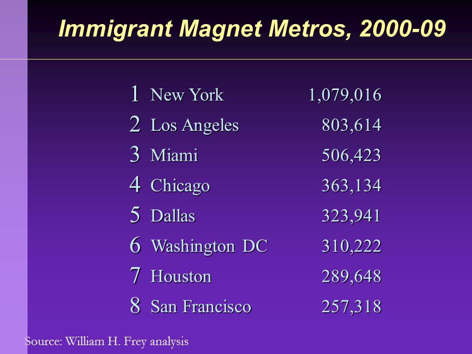 Source: William H. Frey analysis Immigrant Magnet Metros, 2000-09 1 New York 1,079,016 2 Los Angeles 803,614 803,614 3Miami 506,423 506,423 4 Chicago