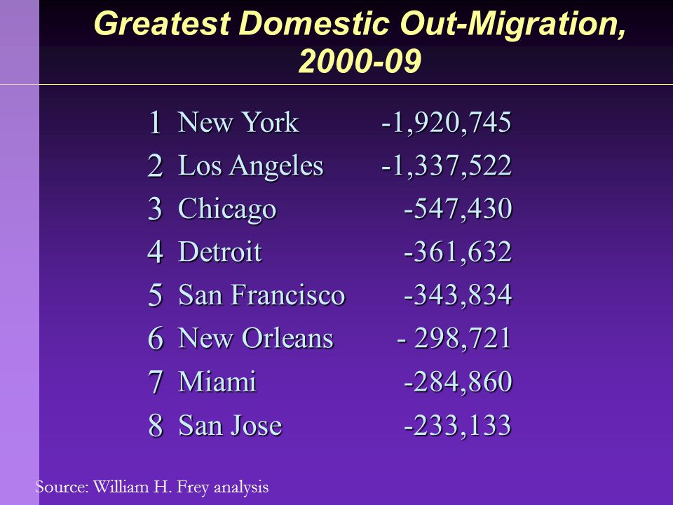 Source: William H. Frey analysis Greatest Domestic Out-Migration, 2000-09 1 New York -1,920,745 2 Los Angeles -1,337,522 3Chicago-547,430 4Detroit-361