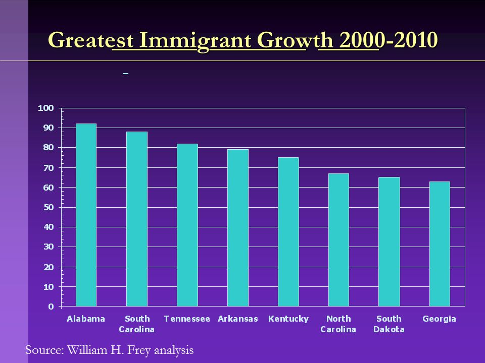 Source: William H. Frey analysis _______ ________ _____ _______ ________ _____ Greatest Immigrant Growth 2000-2010