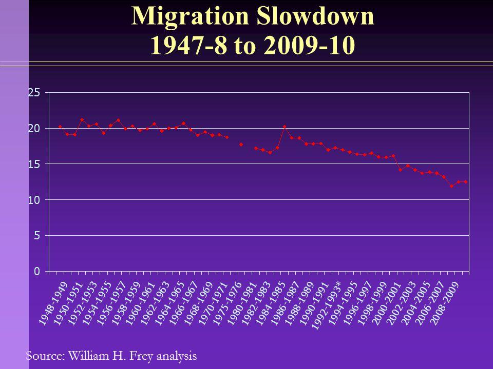 Source: William H. Frey analysis Migration Slowdown 1947-8 to 2009-10