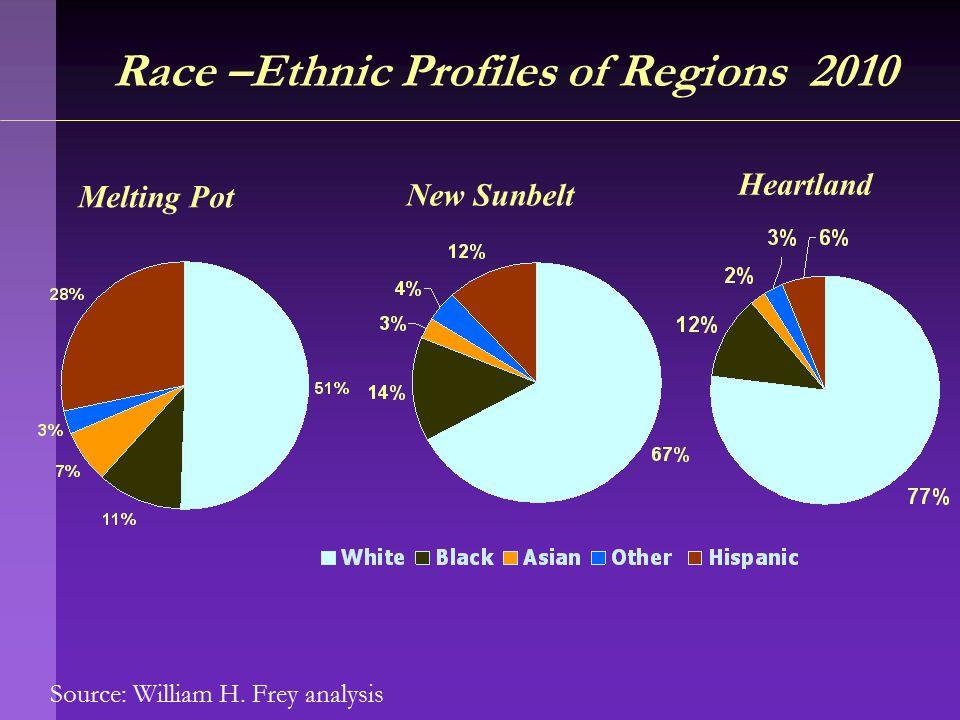 Source: William H. Frey analysis Race –Ethnic Profiles of Regions 2010 Melting Pot New Sunbelt Heartland