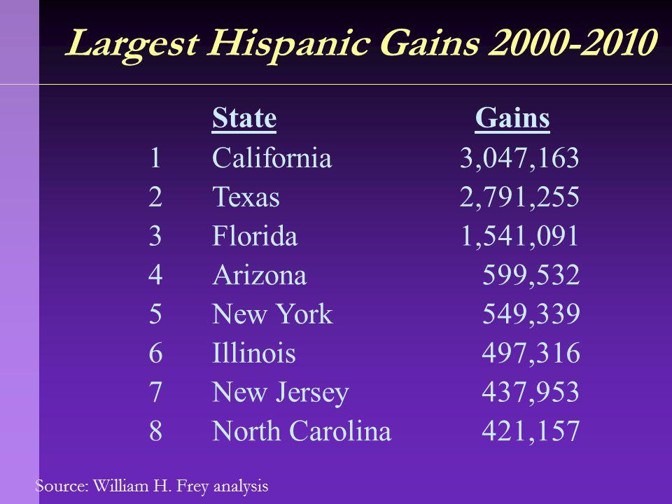 Source: William H. Frey analysis Largest Hispanic Gains 2000-2010 StateGains 1California3,047,163 2Texas2,791,255 3Florida1,541,091 4Arizona599,532 5N