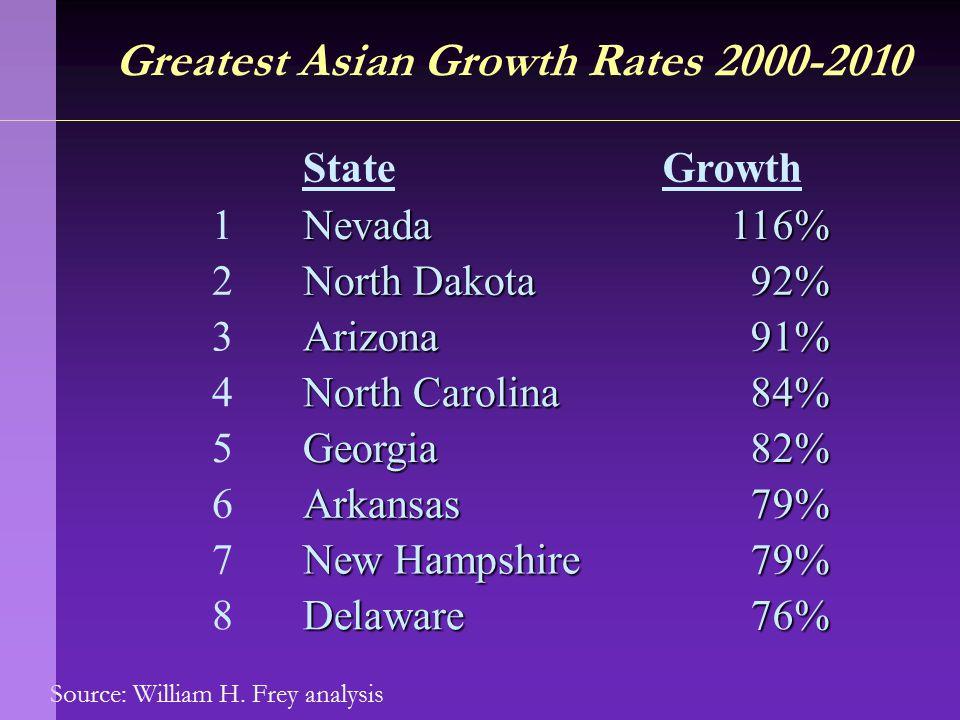 Source: William H. Frey analysis Greatest Asian Growth Rates 2000-2010 StateGrowth 1Nevada116% 2 North Dakota 92% 3Arizona91% 4 North Carolina 84% 5Ge