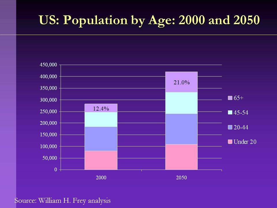 Source: William H. Frey analysis US: Population by Age: 2000 and 2050 12.4% 21.0%