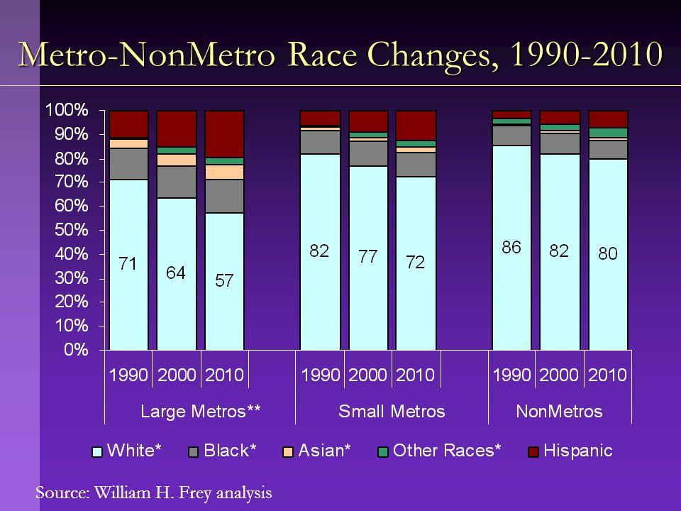 Source: William H. Frey analysis Metro-NonMetro Race Changes, 1990-2010