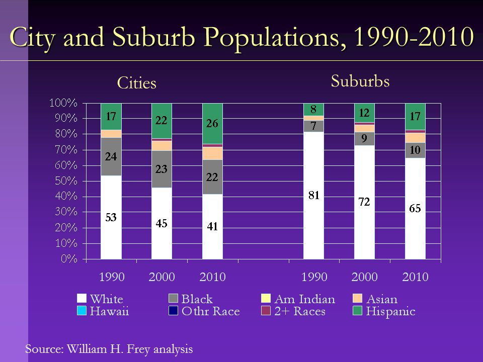 Source: William H. Frey analysis City and Suburb Populations, 1990-2010 Cities Suburbs