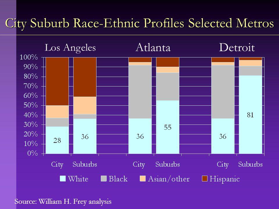Source: William H. Frey analysis City Suburb Race-Ethnic Profiles Selected Metros Los Angeles AtlantaDetroit