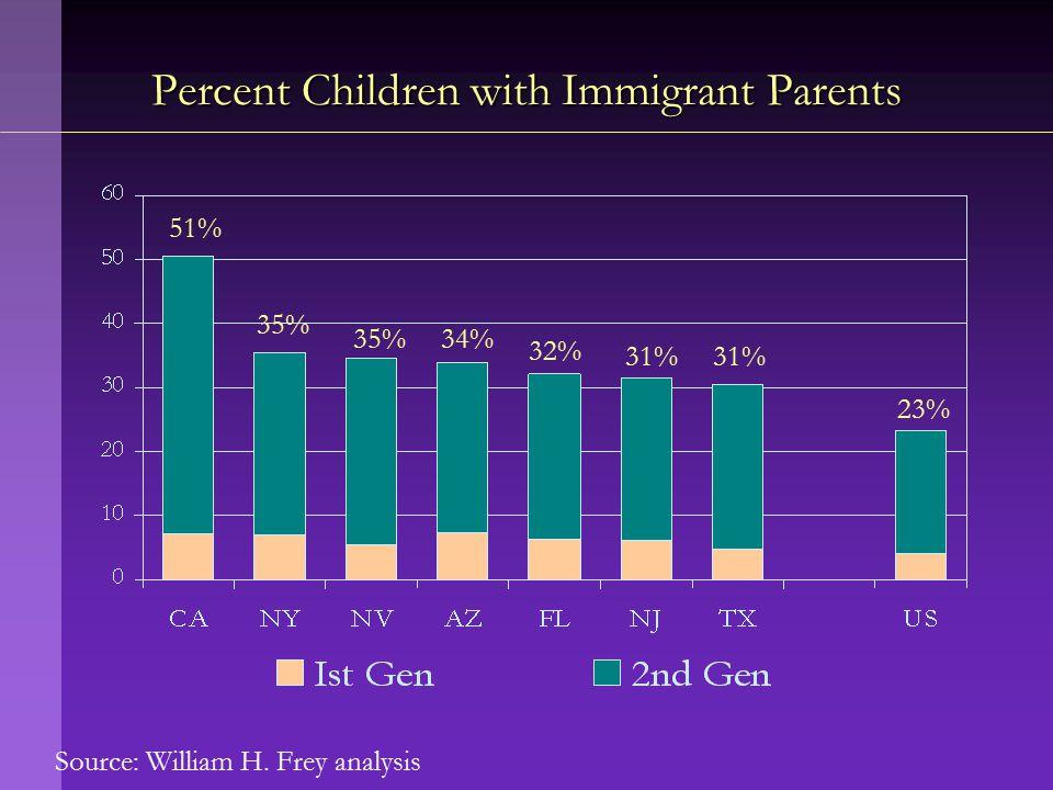 Percent Children with Immigrant Parents 51% 35% 34% 32% 31% 23%