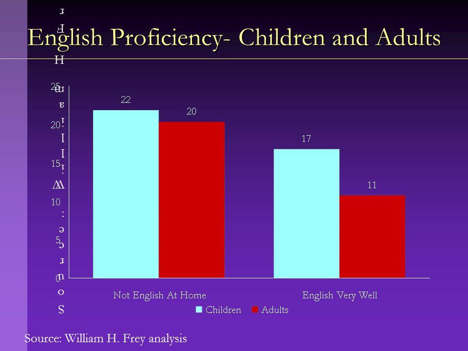 Source: William H. Frey analysis English Proficiency- Children and Adults Source: William H Frey analysisSource: William H Frey analysis