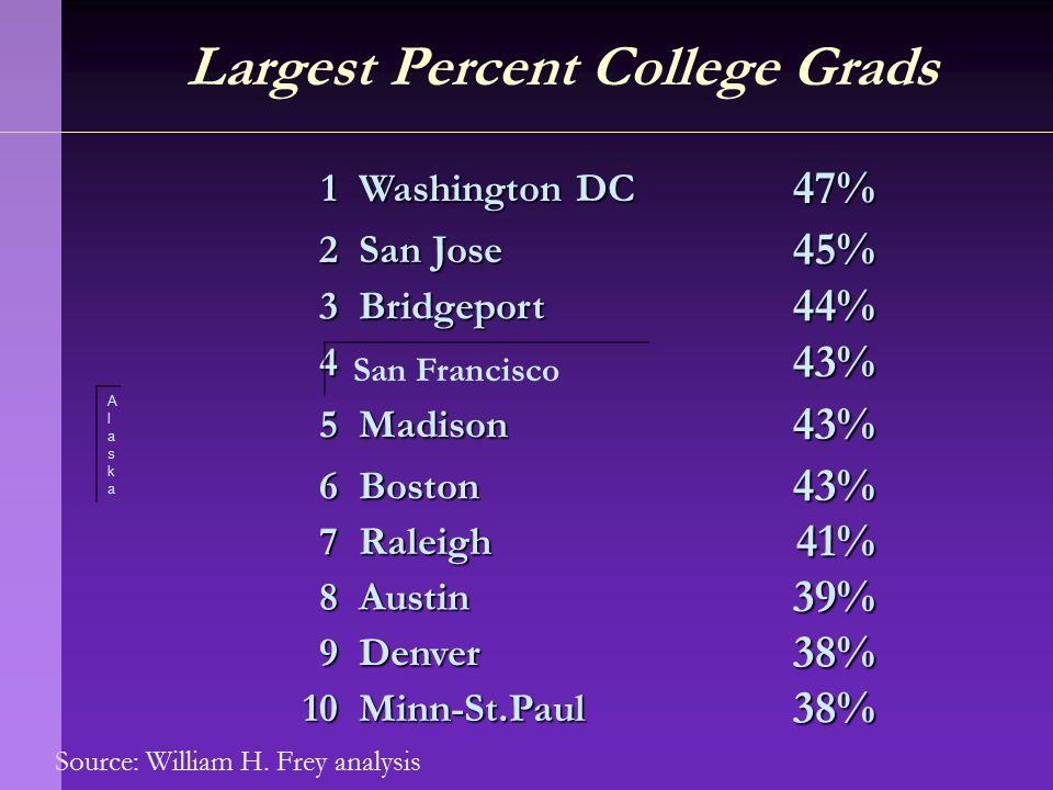 Source: William H. Frey analysis Largest Percent College Grads 1 Washington DC 47% 2 San Jose 45% 3Bridgeport44% 443% 5Madison43% 6Boston43% 7Raleigh4