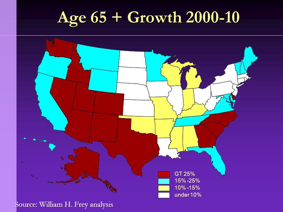 Source: William H. Frey analysis Age 65 + Growth 2000-10 GT 25% 15% -25% 10% -15% under 10%
