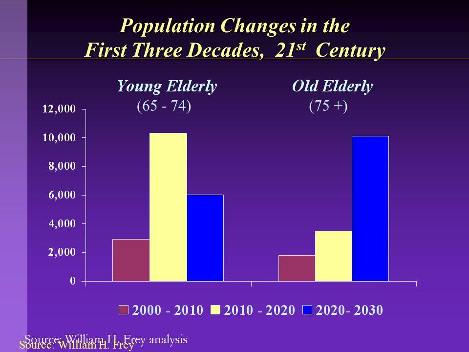 Source: William H. Frey analysis Population Changes in the First Three Decades, 21 st Century (65 - 74)(75 +) Source: William H. Frey