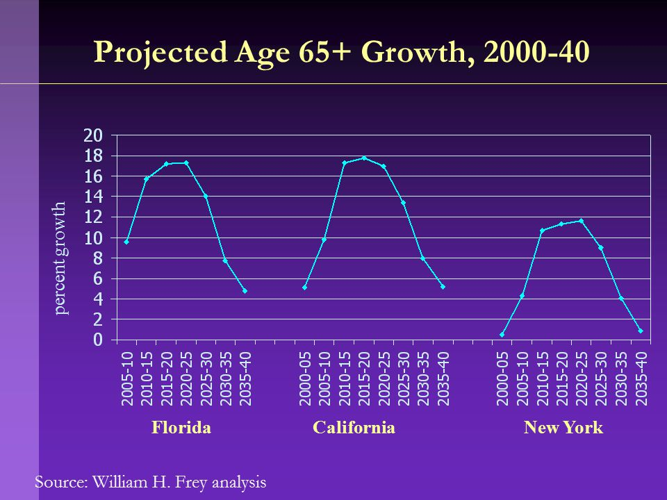 Source: William H. Frey analysis Projected Age 65+ Growth, 2000-40 FloridaCaliforniaNew York percent growth