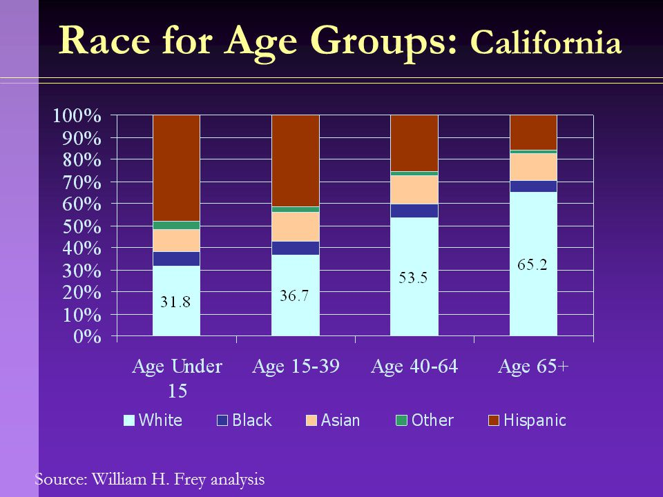 Source: William H. Frey analysis Race for Age Groups: California