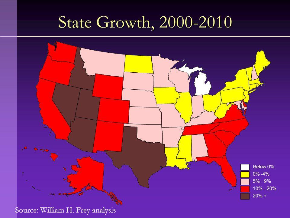 Source: William H. Frey analysis State Growth, 2000-2010 Below 0% 0% -4% 5% - 9% 10% - 20% 20% +