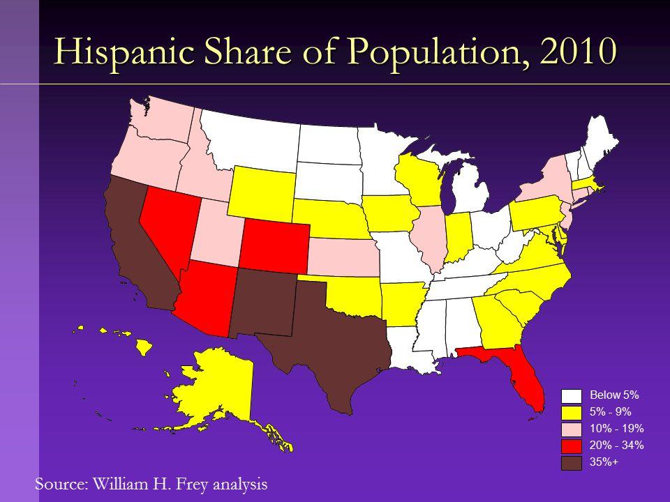 Source: William H. Frey analysis Hispanic Share of Population, 2010 Below 5% 5% - 9% 10% - 19% 20% - 34% 35%+