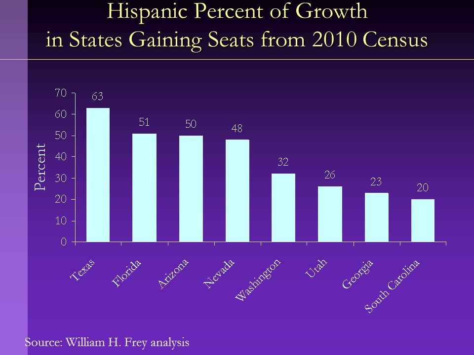 Source: William H. Frey analysis Hispanic Percent of Growth in States Gaining Seats from 2010 Census