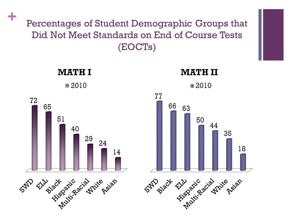 + Percentages of Student Demographic Groups that Did Not Meet Standards on End of Course Tests (EOCTs)