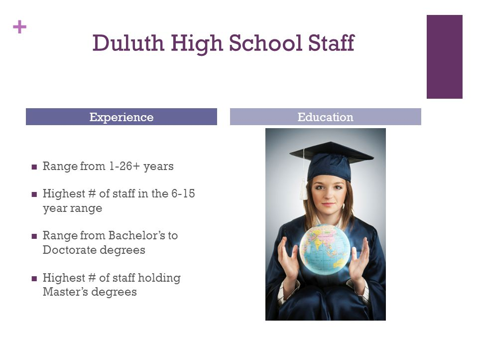 + Duluth High School Staff Range from 1-26+ years Highest # of staff in the 6-15 year range Range from Bachelor's to Doctorate degrees Highest # of staff holding Master's degrees ExperienceEducation