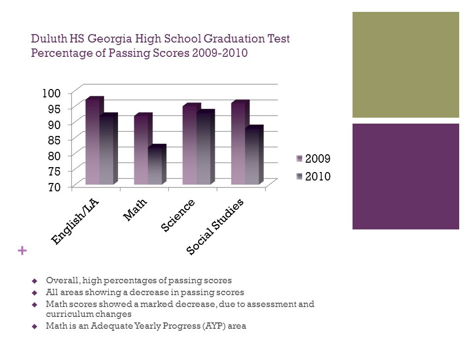 + Duluth HS Georgia High School Graduation Test Percentage of Passing Scores 2009-2010  Overall, high percentages of passing scores  All areas showing a decrease in passing scores  Math scores showed a marked decrease, due to assessment and curriculum changes  Math is an Adequate Yearly Progress (AYP) area