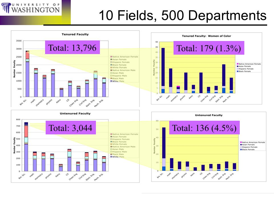 10 Fields, 500 Departments Total: 13,796 Total: 3,044 Total: 179 (1.3%) Total: 136 (4.5%)