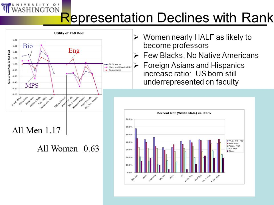 Representation Declines with Rank  Women nearly HALF as likely to become professors  Few Blacks, No Native Americans  Foreign Asians and Hispanics increase ratio: US born still underrepresented on faculty Bio MPS Eng All Men 1.17 All Women 0.63